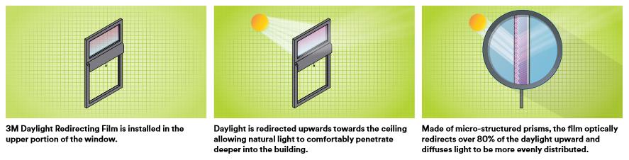daylight-redirecting-suncontrol-windowfilm-howitworks