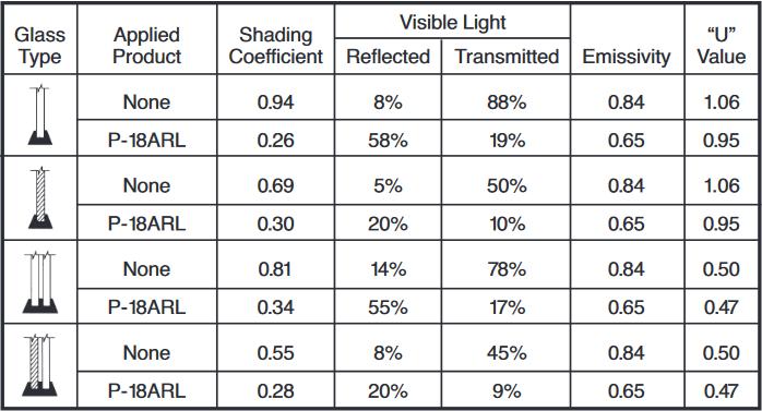 silver-suncontrol-windowfilm-p18-techdata